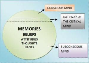 hypnosis-diagram
