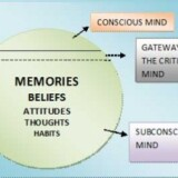 How Hypnosis Works & Theory of the Mind?